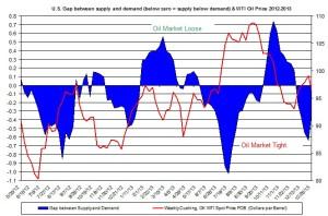 oil market tight loose oil price January 13-17