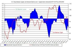 oil market tight loose oil price January 20-24