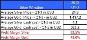 silver w profit margin