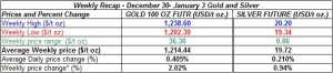 table weekly gold and silver  prices  December 30 January 3 2014