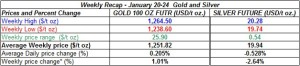 table weekly gold and silver  prices  January 20-24 2014