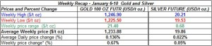 table weekly gold and silver  prices  January 6-10 2014