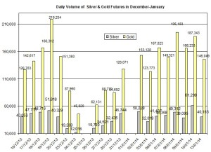 volume Gold & silver prices 2014  January 14