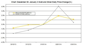 weekly precious metals chart  December 30 January 3 2014 percent change