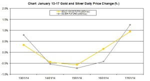 weekly precious metals chart  January 13-17 2014 percent change