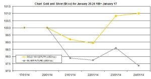 weekly precious metals chart January 20-24 2014