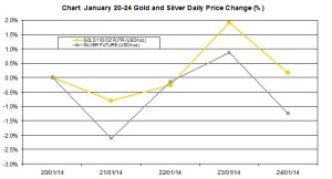 weekly precious metals chart  January 20-24 2014 percent change