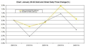 weekly precious metals chart  January 20-24 2014 percent change