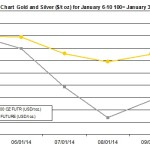 weekly precious metals chart January 6-10 2014