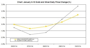 weekly precious metals chart  January 6-10 2014 percent change