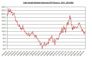 Difference between Brent and WTI  February 10-14 2014