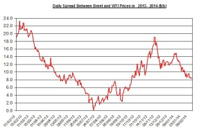 Difference between Brent and WTI  February 17-21 2014