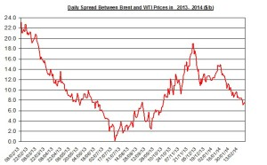 Difference between Brent and WTI  February 24-28 2014