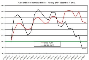 Gold and silver forecast February 2014