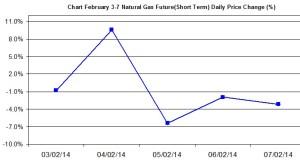 Natural Gas chart - percent change February 3-7 2014