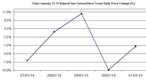 Natural Gas chart - percent change January 27-31 2014