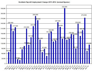 U.S. Nonfarm payroll employment up to 2014  February 7