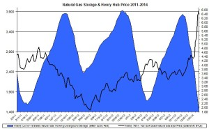 natural gas prices Feb 2014