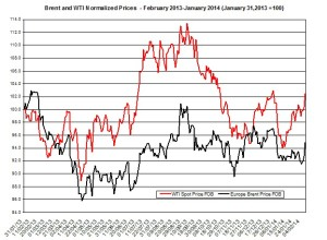 oil forecast Brent and WTI  February 10-14  2014