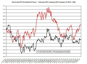 oil forecast Brent and WTI  February 17-21  2014
