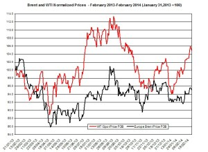 oil forecast Brent and WTI  February 24-28  2014
