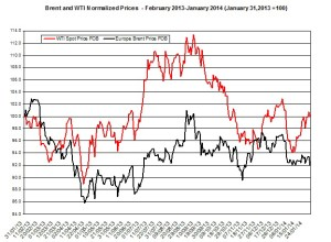 oil forecast Brent and WTI  February 3-7  2014