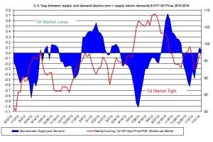 oil market tight loose oil price February 10-14
