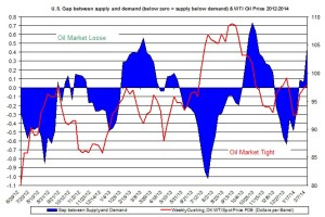 oil market tight loose oil price February 17-21