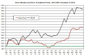 slw and silver price Feb 2014