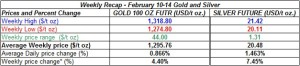 table weekly gold and silver  prices February 10-14 2014