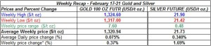 table weekly gold and silver  prices February 17-21 2014