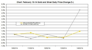 weekly precious metals chart  February 10-14  2014 percent change