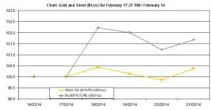 weekly precious metals chart February 17-21 2014