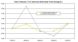 weekly precious metals chart  February 17-21  2014 percent change