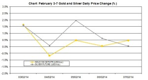 weekly precious metals chart  February 3-7 2014 percent change