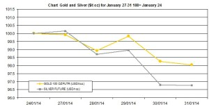 weekly precious metals chart January 27-31 2014