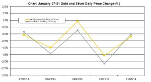 weekly precious metals chart  January 27-31 2014 percent change