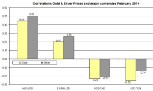 Correlation Gold & Silver and MAJOR currencies USD AUD YEN 2014
