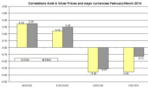 Correlation Gold and EURO USD 2014 March 22
