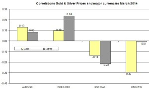 Correlation Gold and EURO USD 2014 March 30