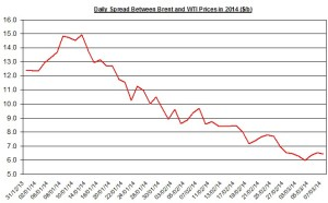 Difference between Brent and WTI March 10-14 2014