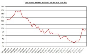 Difference between Brent and WTI March 17-21  2014