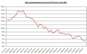 Difference between Brent and WTI March 3-7 2014