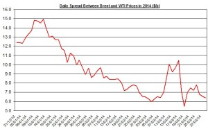 Difference between Brent and WTI March 31- April 4  2014