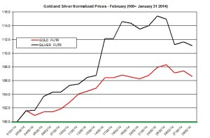 Gold and silver forecast March  2014