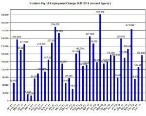 U.S. Nonfarm payroll employment up to 2014  March 7