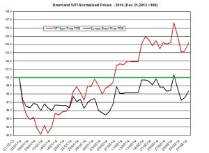 oil forecast Brent and WTI March 10-14  2014