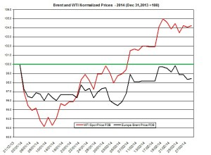 oil forecast Brent and WTI March 3-7 2014