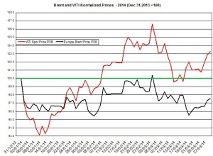 oil forecast Brent and WTI March 31- April 4  2014