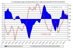 oil market tight loose oil price March 24-28
